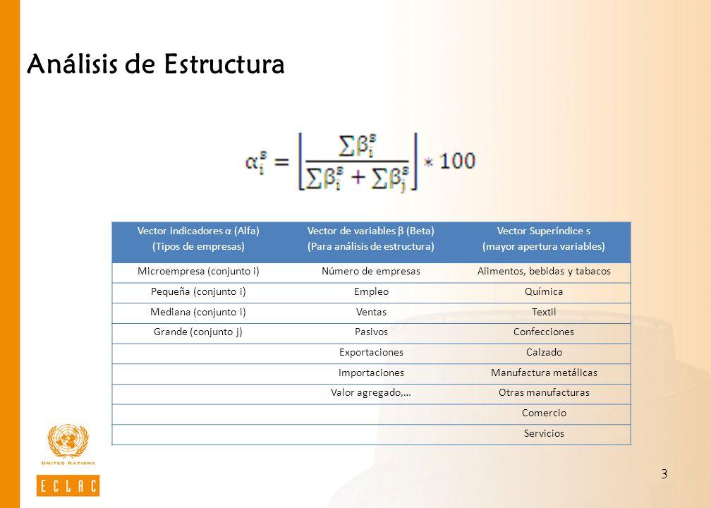 Análisis de Estructura