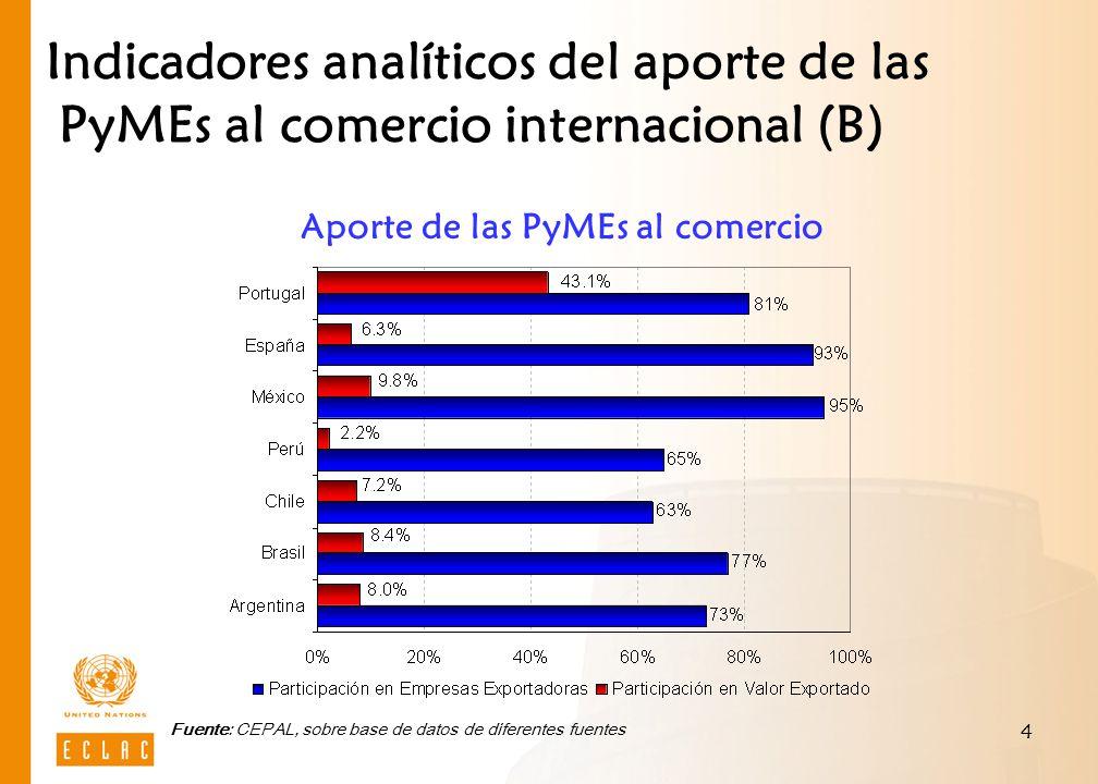Indicadores analíticos del aporte de las PyMEs al comercio internacional (B)