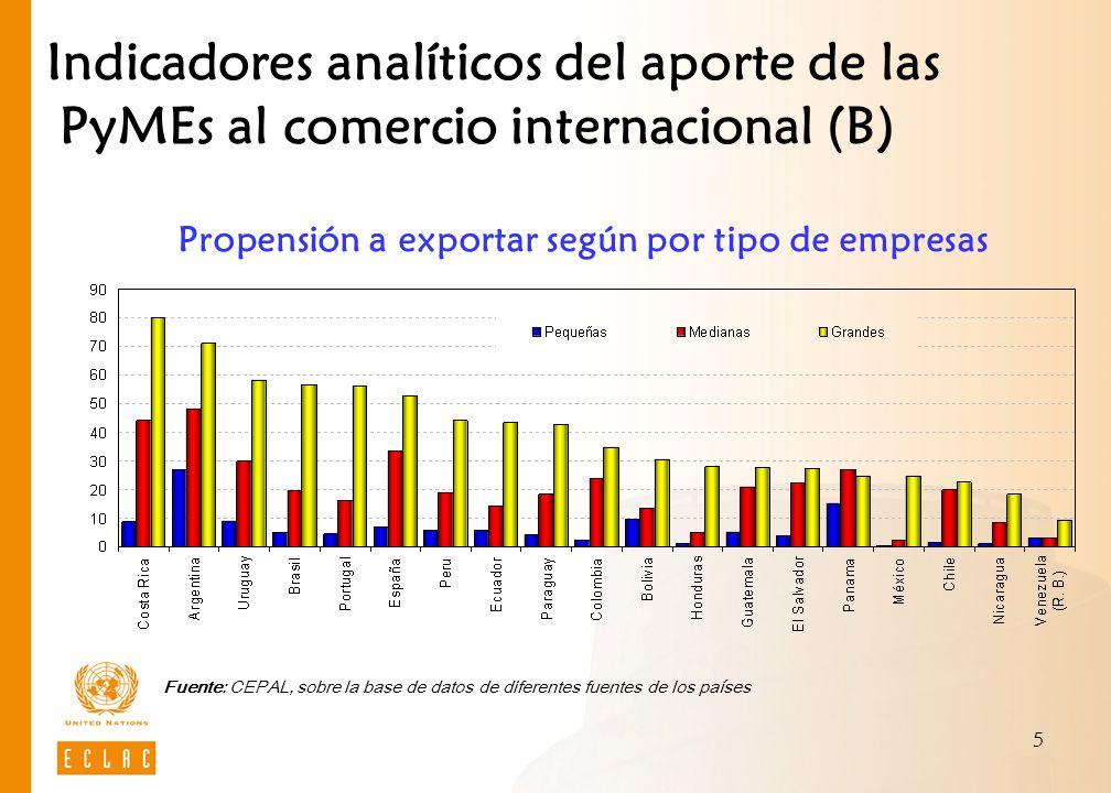 Propensión a exportar según por tipo de empresas