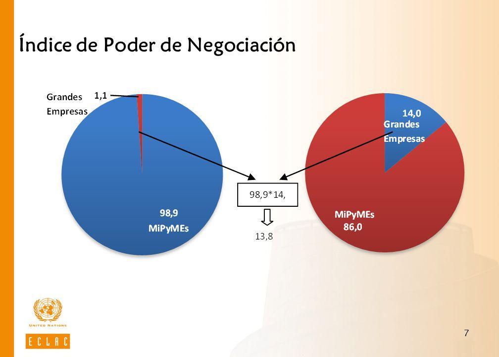 Índice de Poder de Negociación