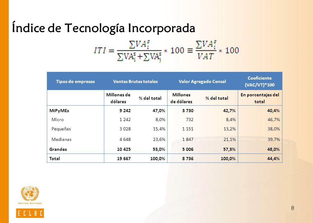 Índice de Tecnología Incorporada