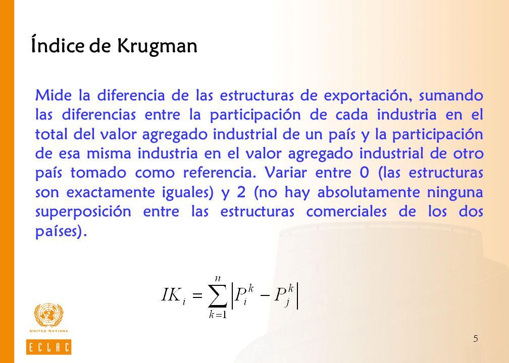 Índice de Krugman