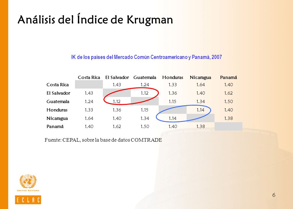 Análisis del Índice de Krugman