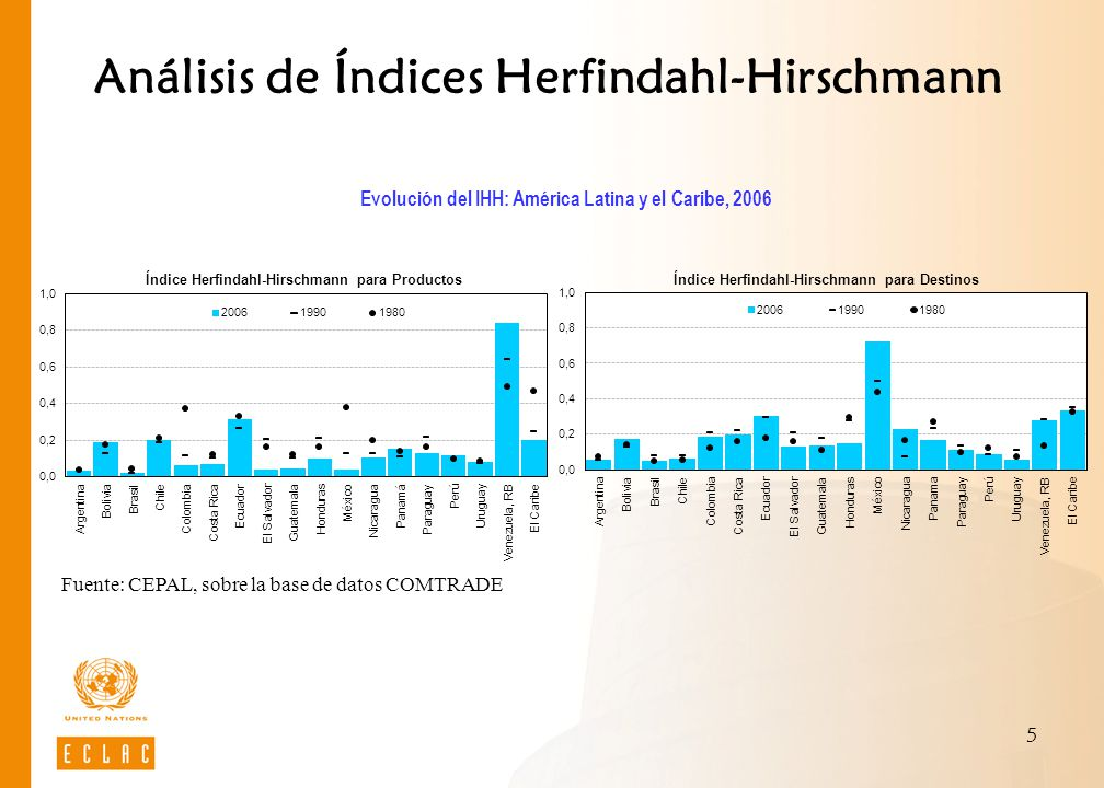 Análisis de Índices Herfindahl-Hirschmann