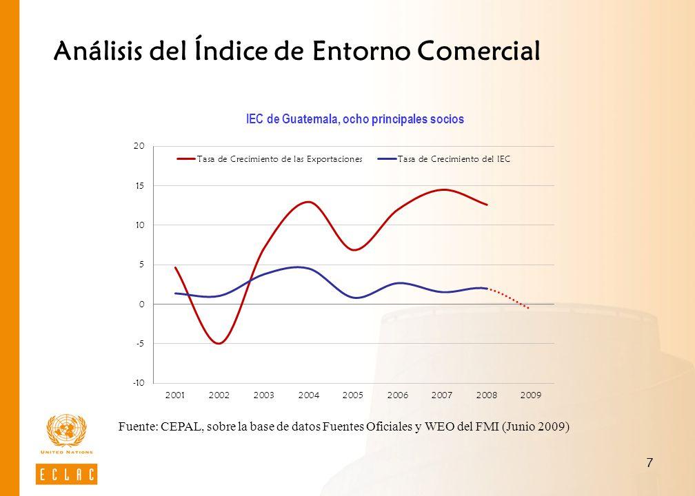 Análisis del Índice de Entorno Comercial