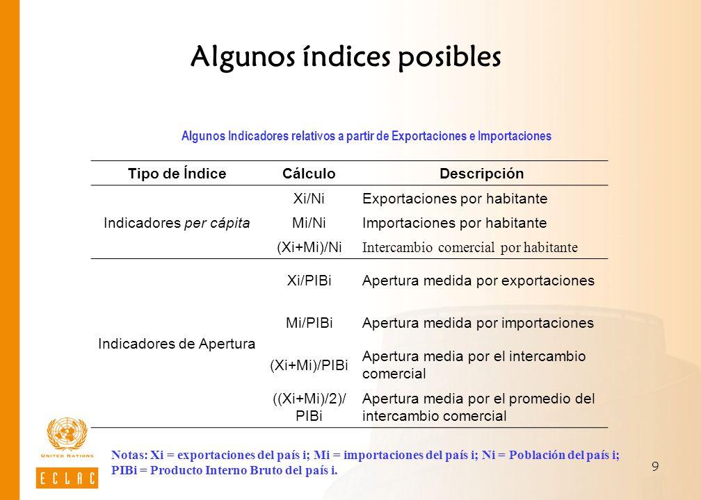 Algunos índices posibles