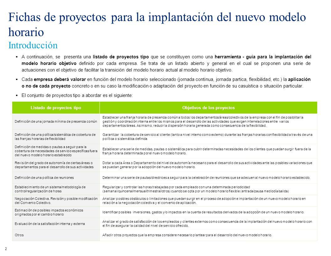 Listado de proyectos tipo Objetivos de los proyectos