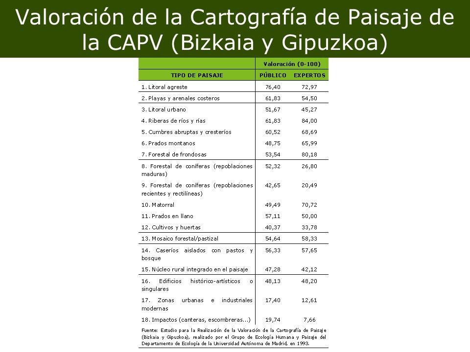 Valoración de la Cartografía de Paisaje de la CAPV (Bizkaia y Gipuzkoa)