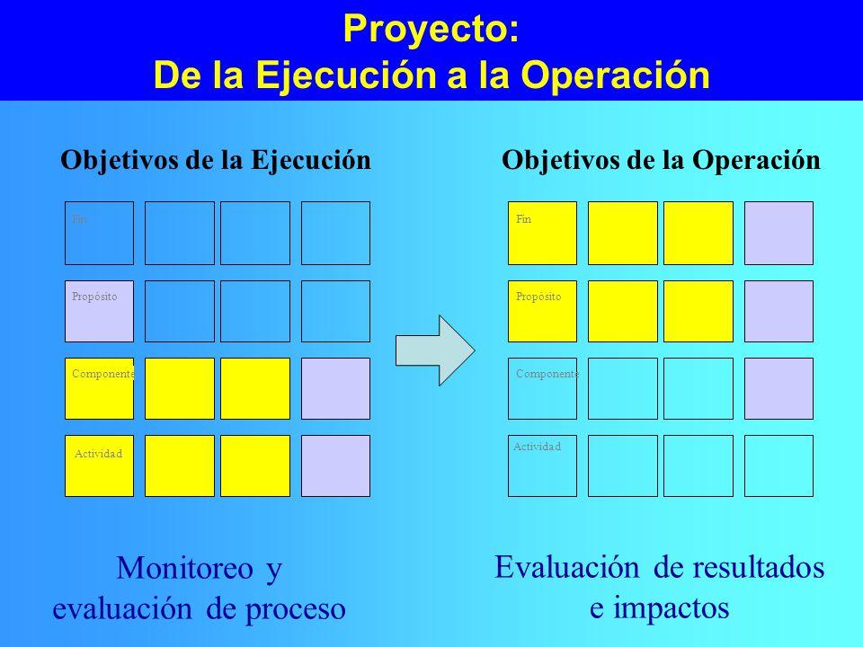 Proyecto: De la Ejecución a la Operación