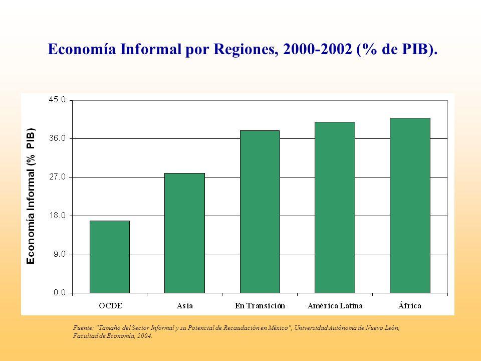Economía Informal por Regiones, 2000-2002 (% de PIB).