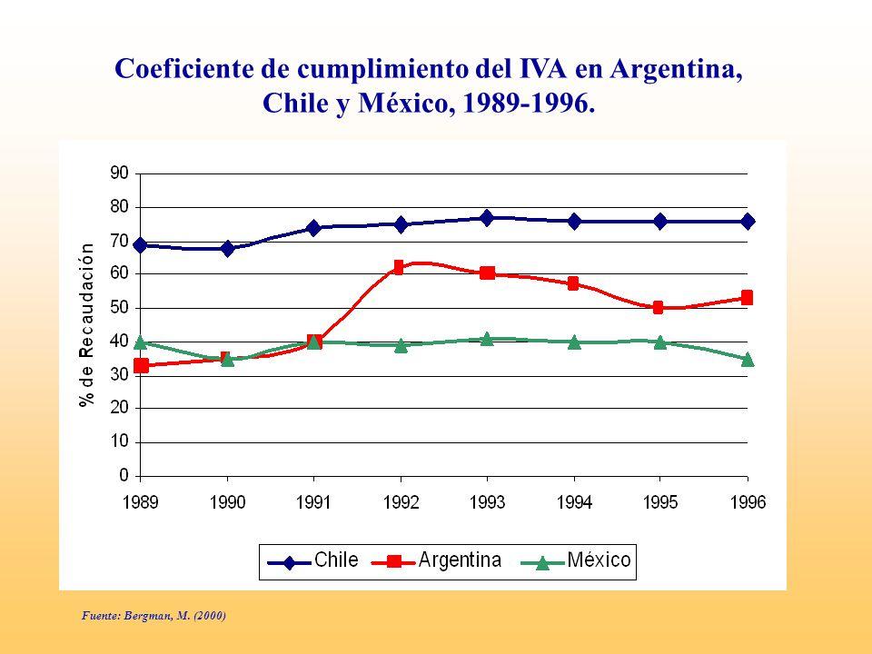 Coeficiente de cumplimiento del IVA en Argentina, Chile y México, 1989-1996.