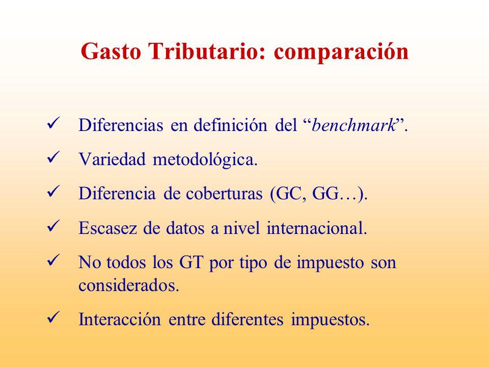 Gasto Tributario: comparación