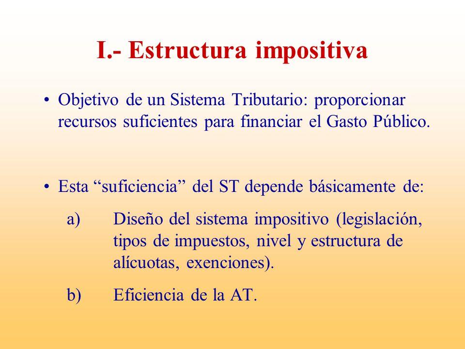 I.- Estructura impositiva