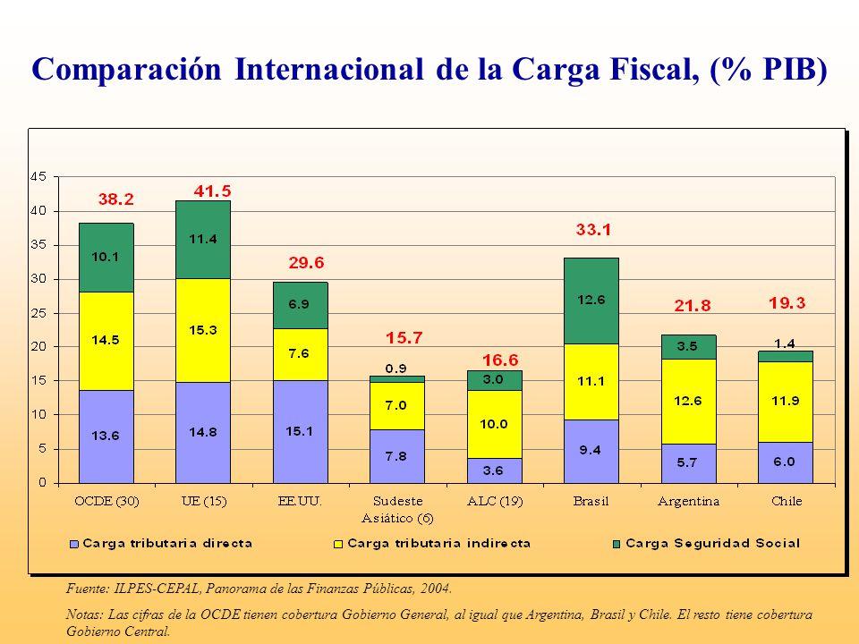 Comparación Internacional de la Carga Fiscal, (% PIB)