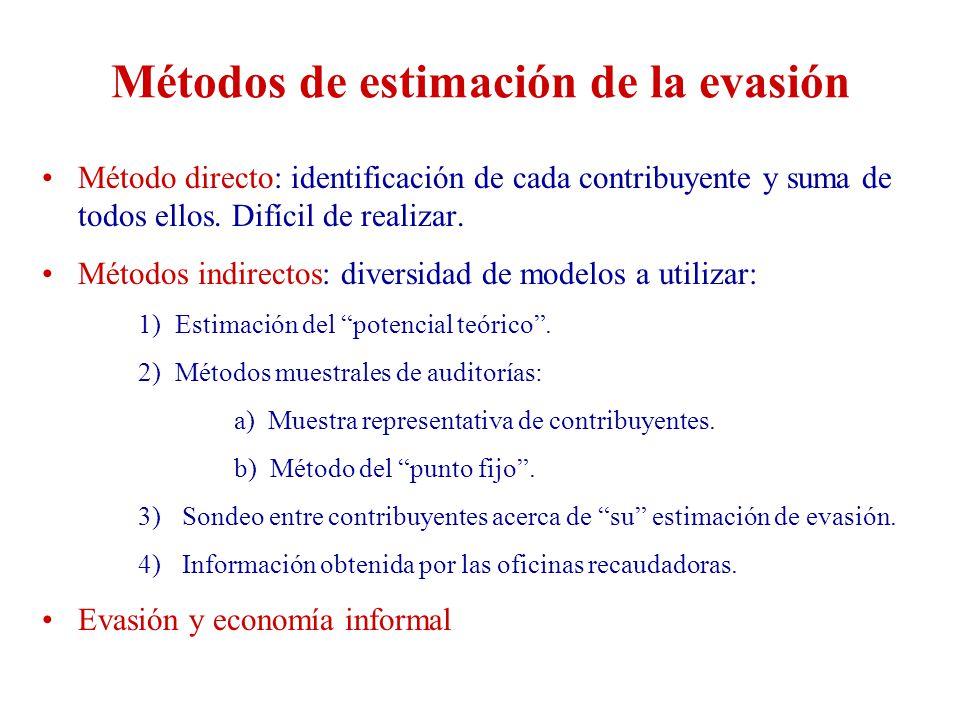 Métodos de estimación de la evasión
