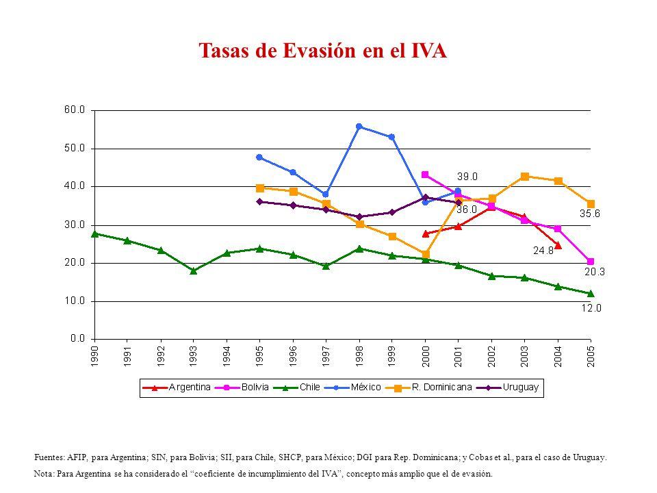 Tasas de Evasión en el IVA