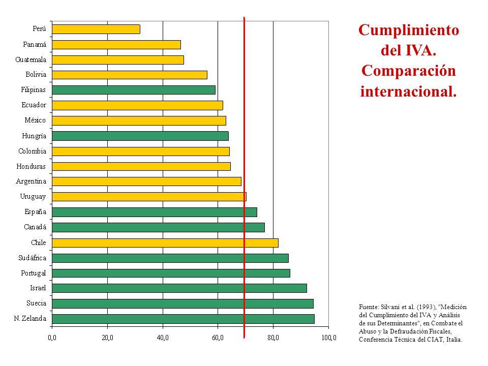 Cumplimiento del IVA. Comparación internacional.