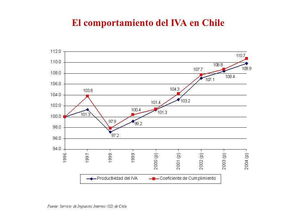 El comportamiento del IVA en Chile