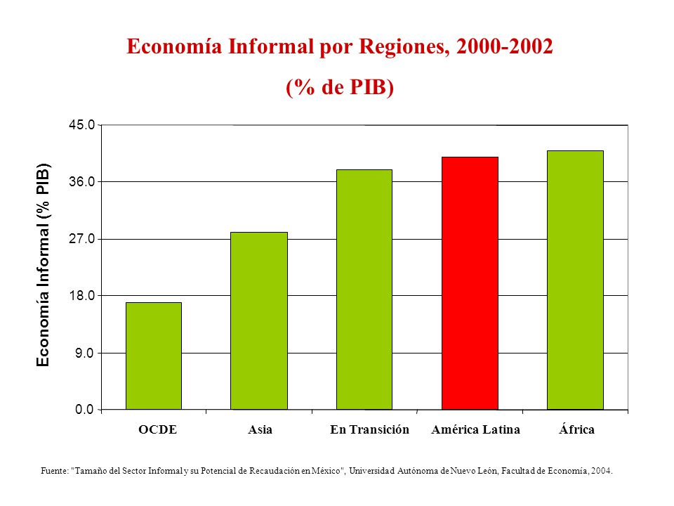 Economía Informal por Regiones, 2000-2002