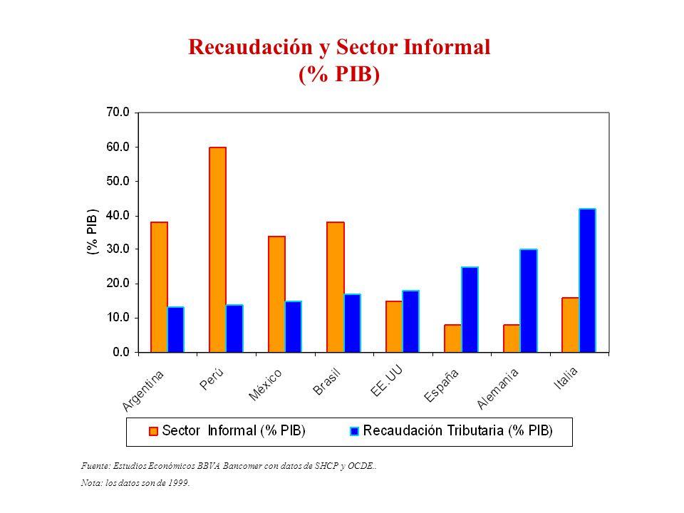 Recaudación y Sector Informal