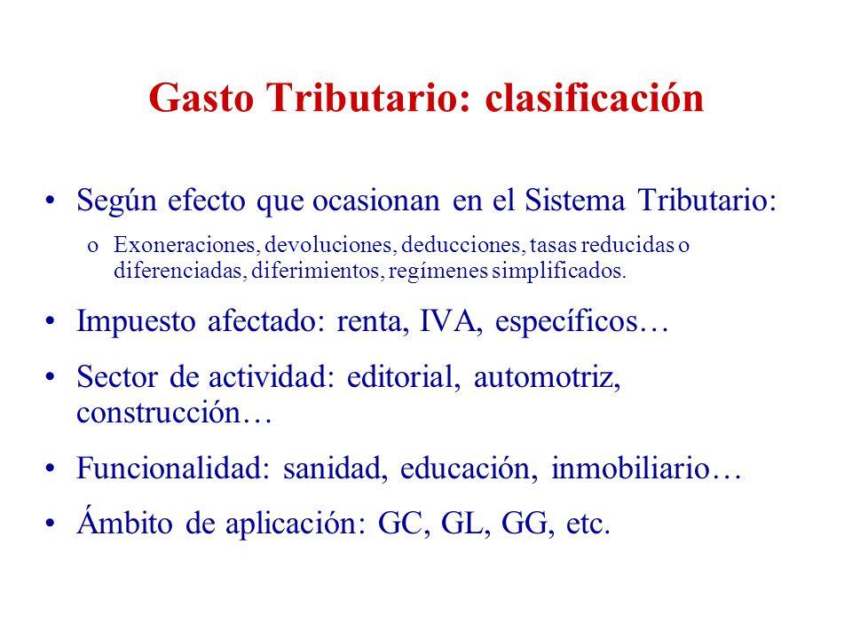 Gasto Tributario: clasificación