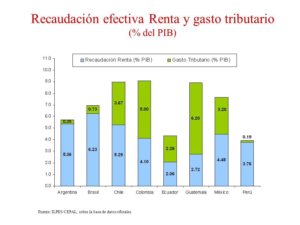 Recaudación efectiva Renta y gasto tributario (% del PIB)
