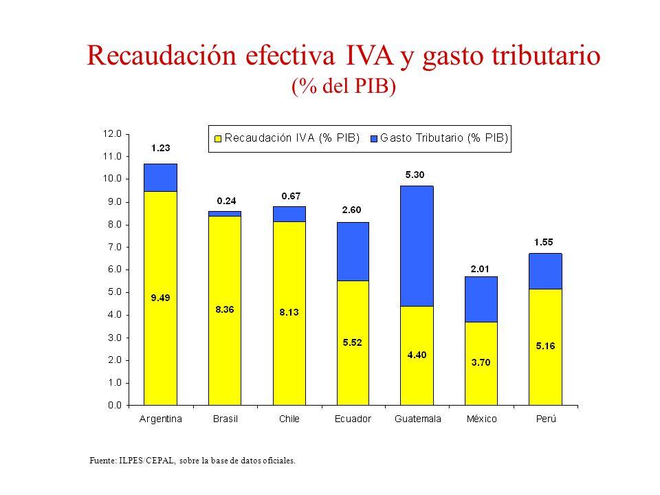 Recaudación efectiva IVA y gasto tributario (% del PIB)