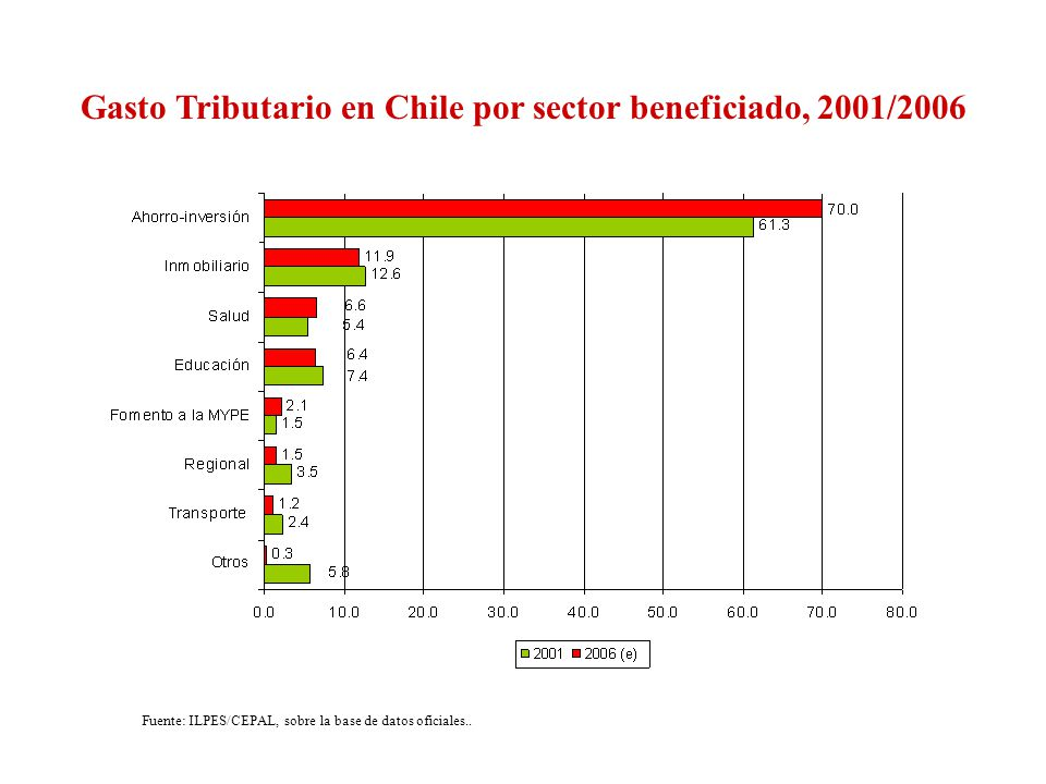 Gasto Tributario en Chile por sector beneficiado, 2001/2006