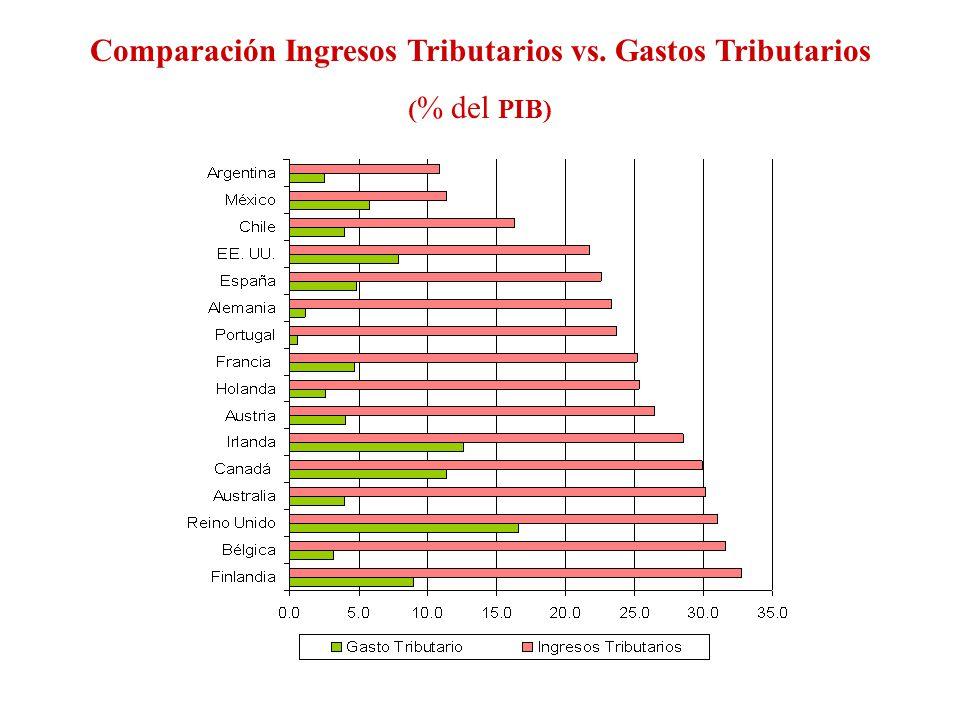 Comparación Ingresos Tributarios vs. Gastos Tributarios