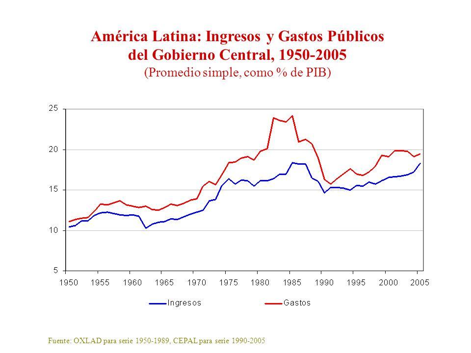 América Latina: Ingresos y Gastos Públicos