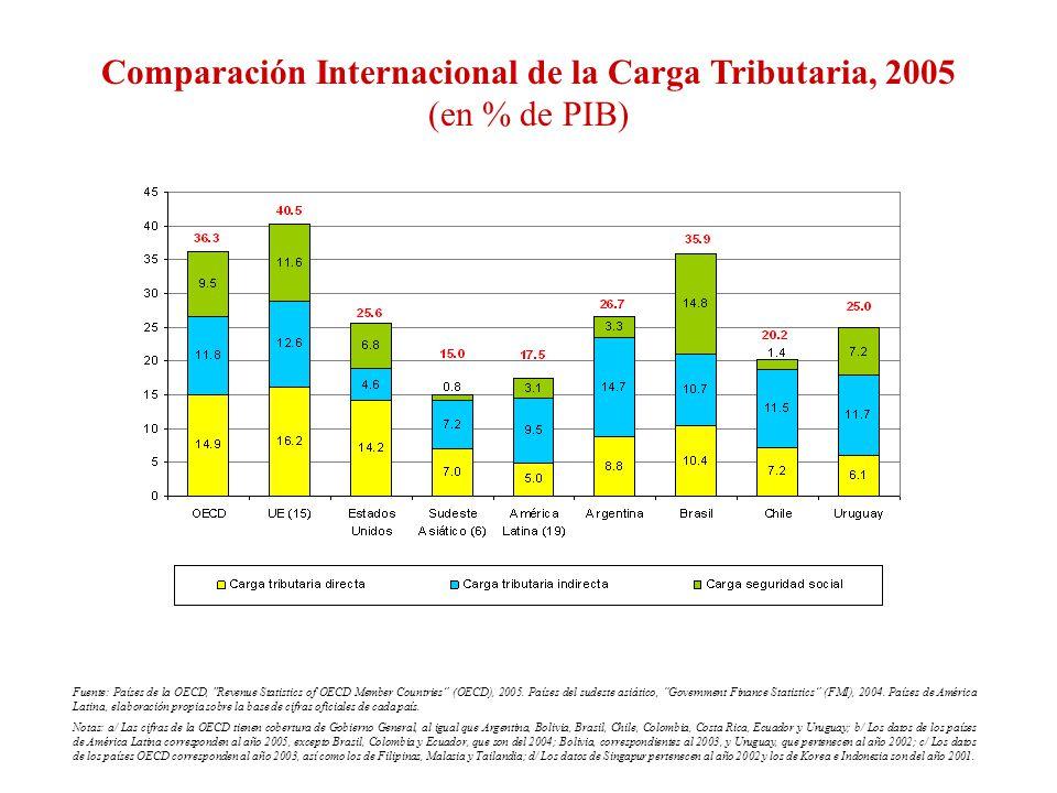 Comparación Internacional de la Carga Tributaria, 2005