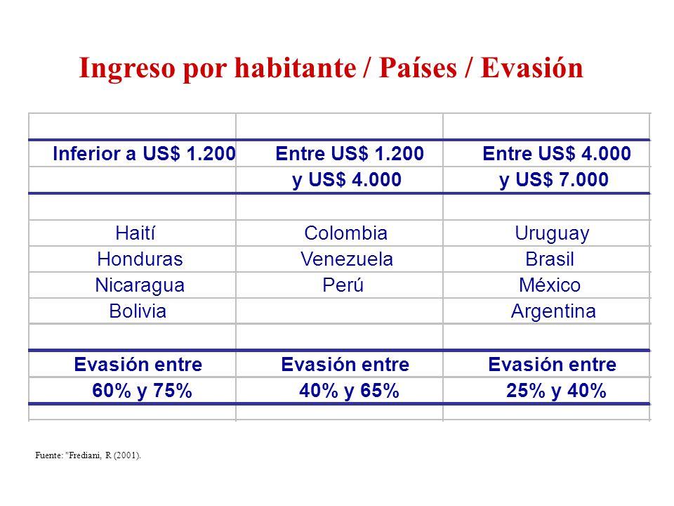 Ingreso por habitante / Países / Evasión