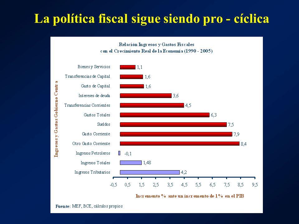 La política fiscal sigue siendo pro - cíclica