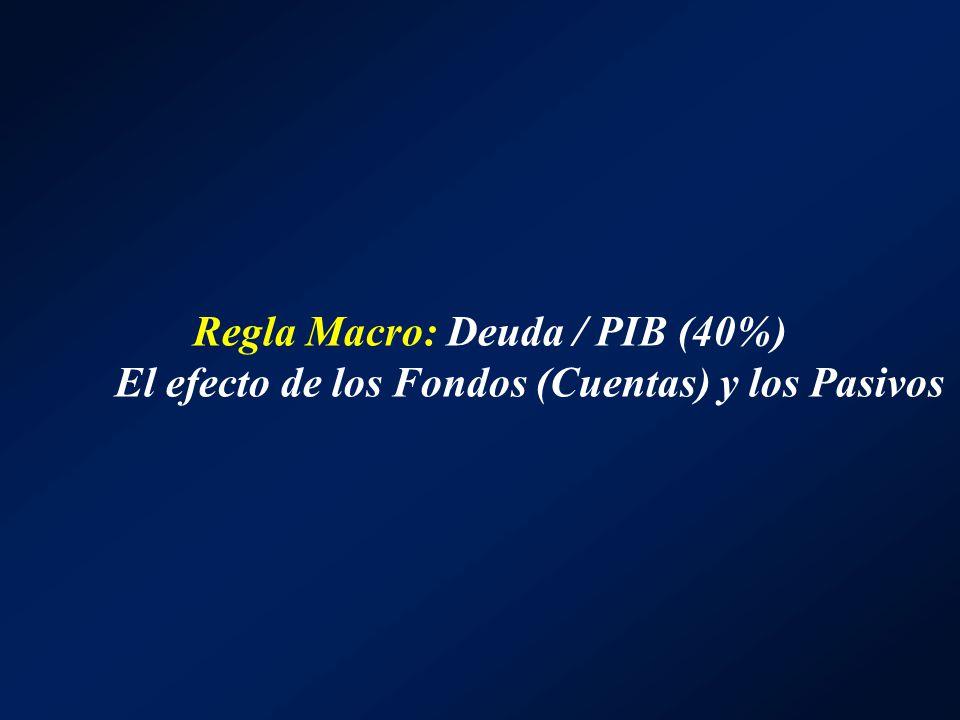 Regla Macro: Deuda / PIB (40%) El efecto de los Fondos (Cuentas) y los Pasivos