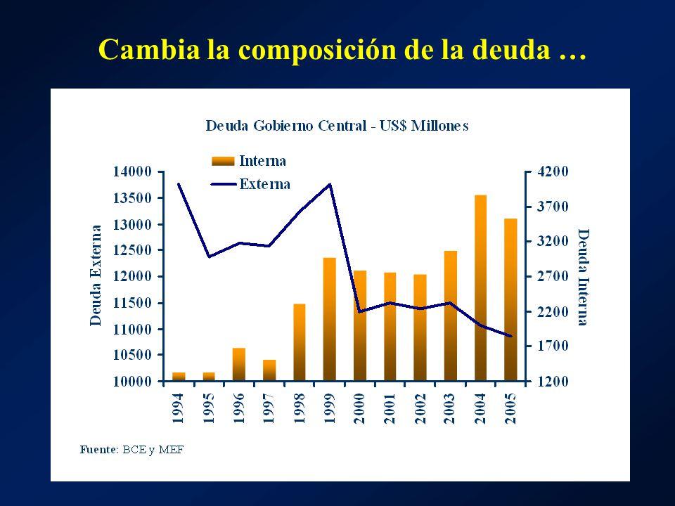 Cambia la composición de la deuda …