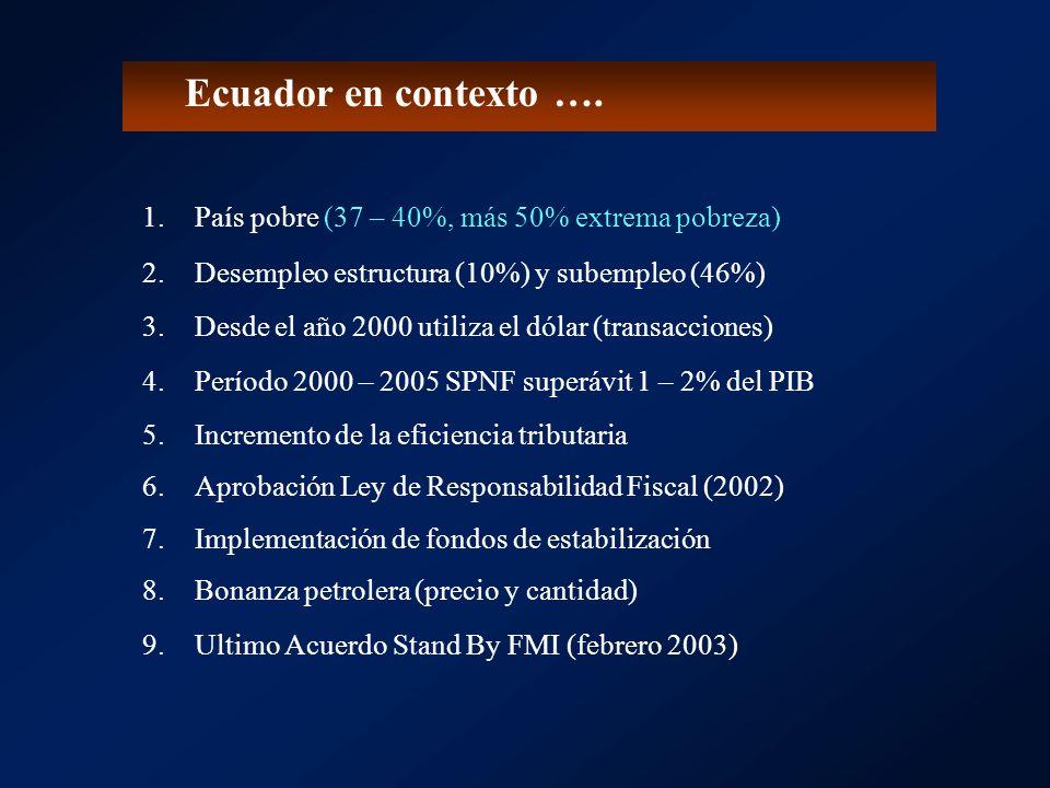 Ecuador en contexto …. País pobre (37 – 40%, más 50% extrema pobreza)