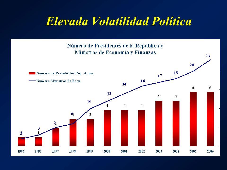 Elevada Volatilidad Política