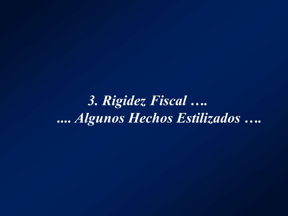3. Rigidez Fiscal …. .... Algunos Hechos Estilizados ….