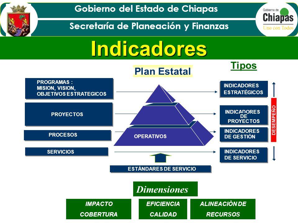 Indicadores Tipos Plan Estatal Dimensiones IMPACTO COBERTURA