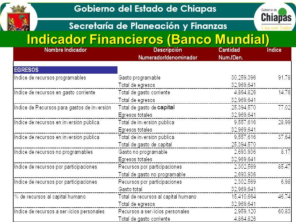 Indicador Financieros (Banco Mundial)