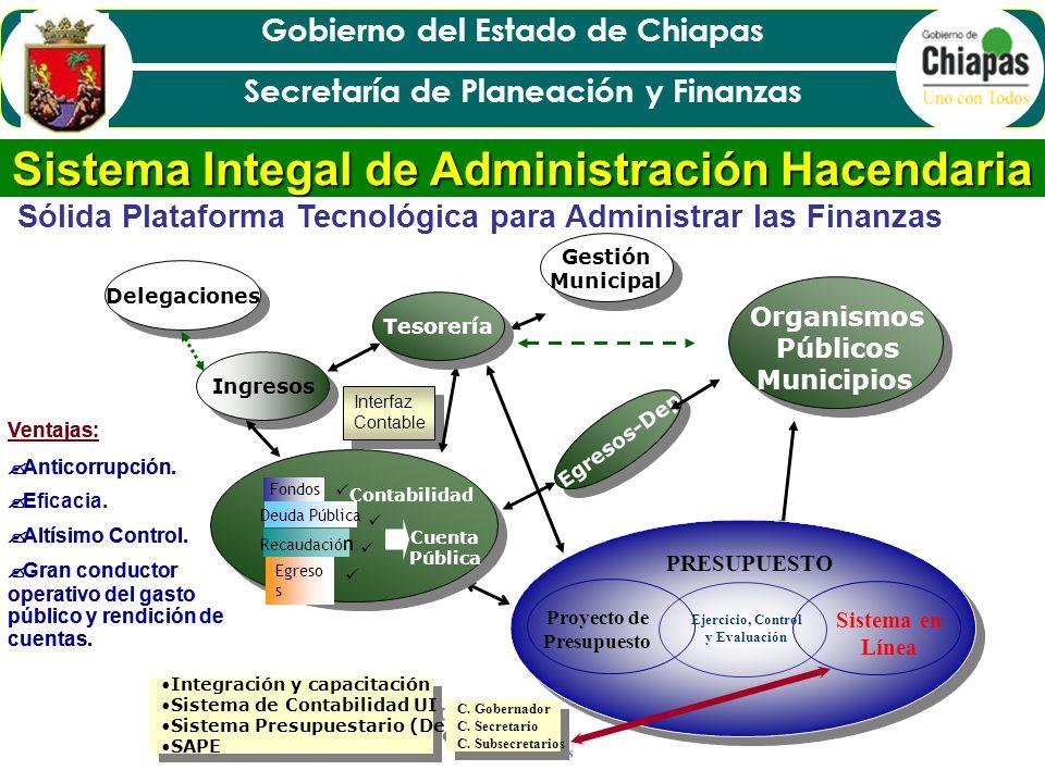Sistema Integal de Administración Hacendaria