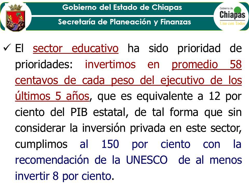 El sector educativo ha sido prioridad de prioridades: invertimos en promedio 58 centavos de cada peso del ejecutivo de los últimos 5 años, que es equivalente a 12 por ciento del PIB estatal, de tal forma que sin considerar la inversión privada en este sector, cumplimos al 150 por ciento con la recomendación de la UNESCO de al menos invertir 8 por ciento.