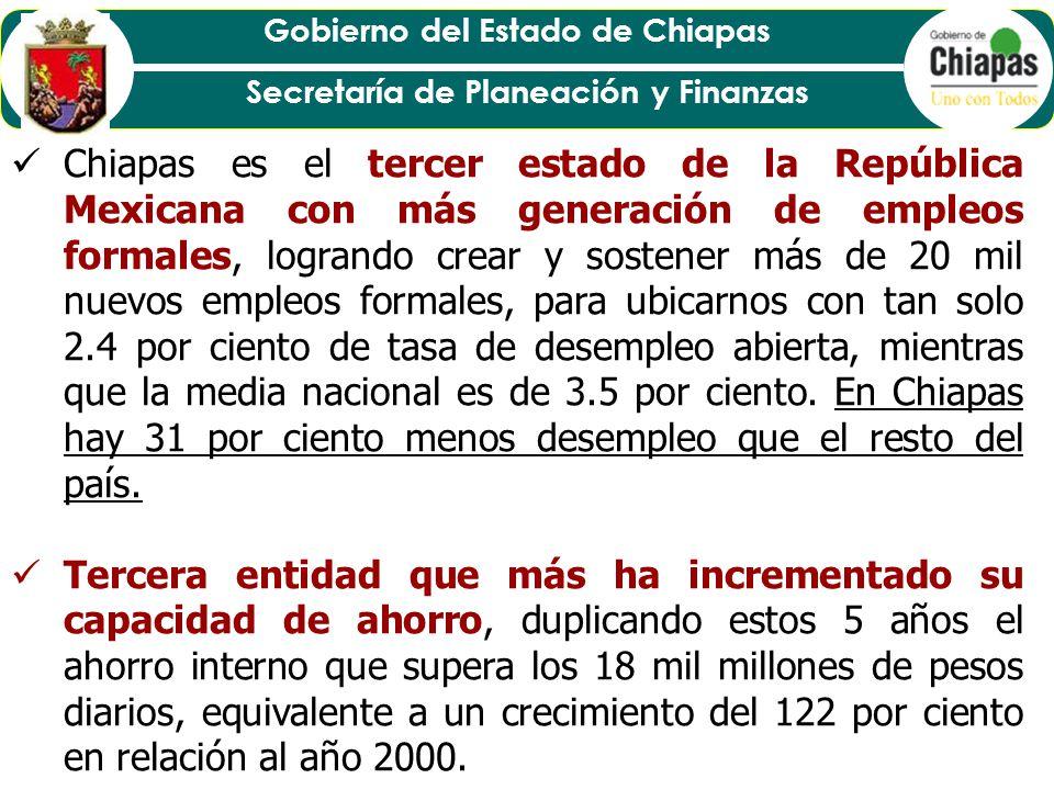 Chiapas es el tercer estado de la República Mexicana con más generación de empleos formales, logrando crear y sostener más de 20 mil nuevos empleos formales, para ubicarnos con tan solo 2.4 por ciento de tasa de desempleo abierta, mientras que la media nacional es de 3.5 por ciento. En Chiapas hay 31 por ciento menos desempleo que el resto del país.