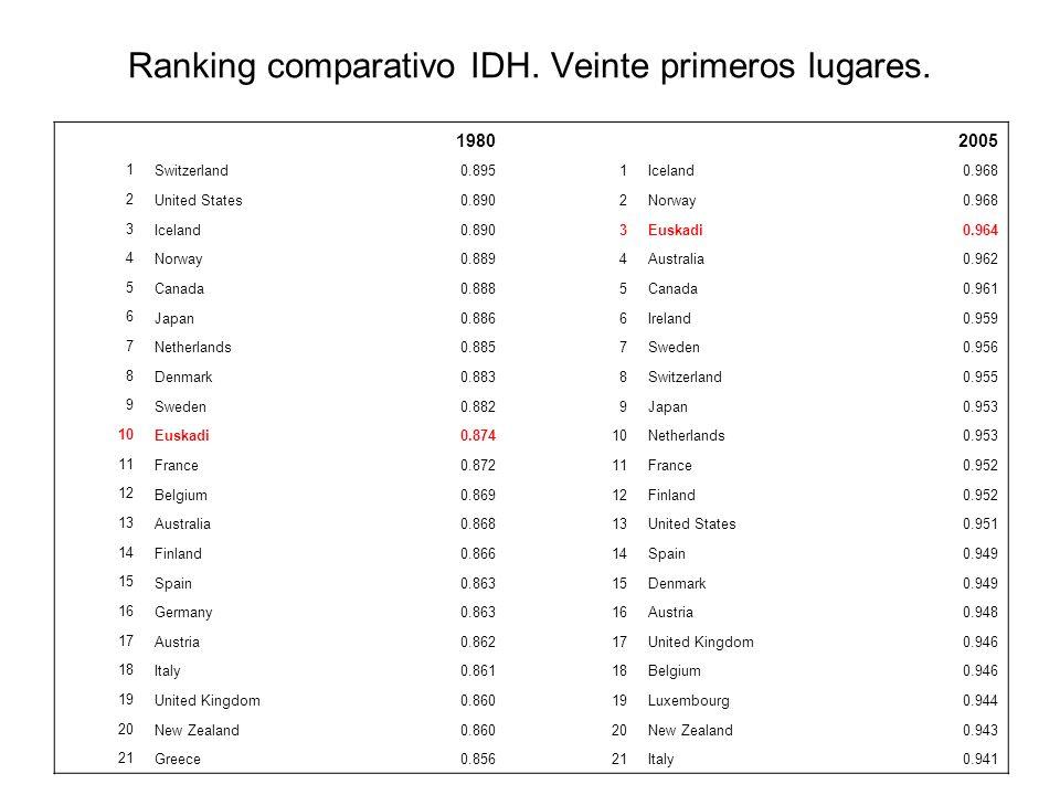 Ranking comparativo IDH. Veinte primeros lugares.