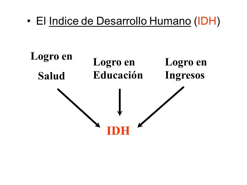 IDH El Indice de Desarrollo Humano (IDH) Logro en Salud