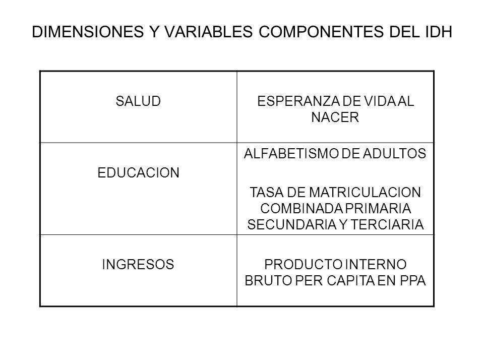 DIMENSIONES Y VARIABLES COMPONENTES DEL IDH