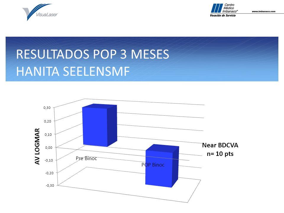 RESULTADOS POP 3 MESES HANITA SEELENSMF