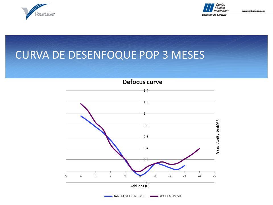 CURVA DE DESENFOQUE POP 3 MESES