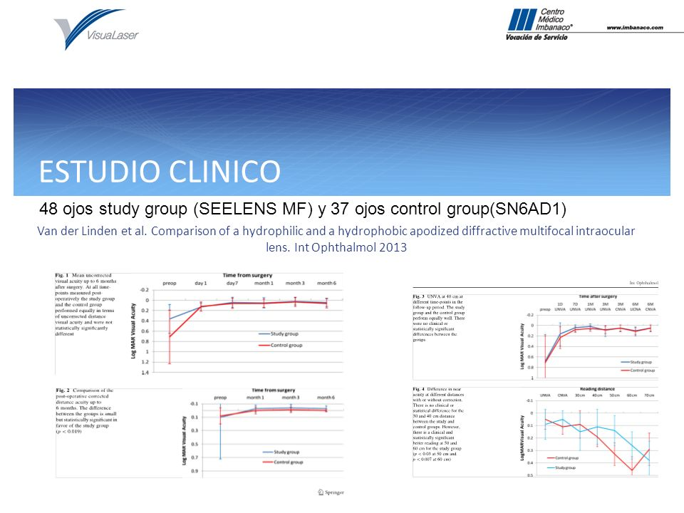 ESTUDIO CLINICO 48 ojos study group (SEELENS MF) y 37 ojos control group(SN6AD1)