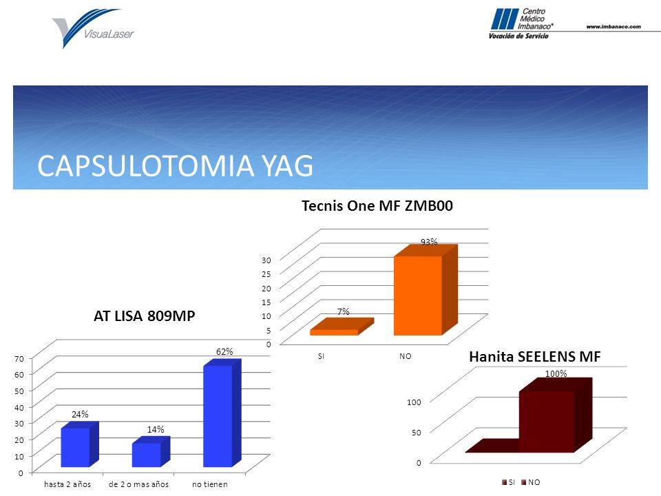 CAPSULOTOMIA YAG 93% 7% 62% 100% 14%